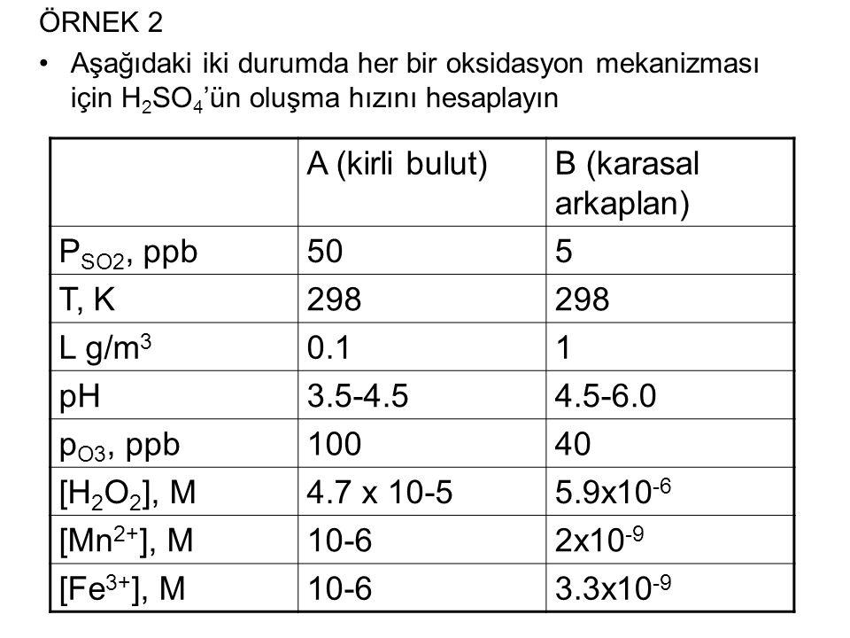 ÖRNEK 2 Aşağıdaki iki durumda her bir oksidasyon mekanizması için H 2 SO 4 'ün oluşma hızını hesaplayın A (kirli bulut)B (karasal arkaplan) P SO2, ppb505 T, K298 L g/m 3 0.11 pH3.5-4.54.5-6.0 p O3, ppb10040 [H 2 O 2 ], M4.7 x 10-55.9x10 -6 [Mn 2+ ], M10-62x10 -9 [Fe 3+ ], M10-63.3x10 -9