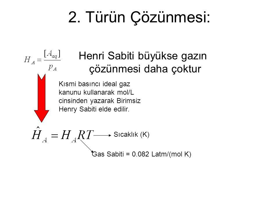 2. Türün Çözünmesi: Henri Sabiti büyükse gazın çözünmesi daha çoktur Kısmi basıncı ideal gaz kanunu kullanarak mol/L cinsinden yazarak Birimsiz Henry