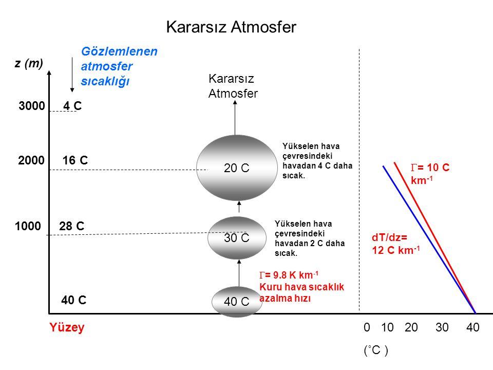 Gözlemlenen atmosfer sıcaklığı z (m)  = 9.8 K km -1 Kuru hava sıcaklık azalma hızı 40 C Kararsız Atmosfer Yükselen hava çevresindeki havadan 2 C daha sıcak.