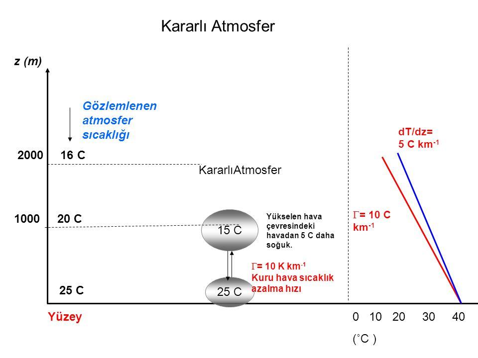 Gözlemlenen atmosfer sıcaklığı z (m)  = 10 K km -1 Kuru hava sıcaklık azalma hızı 25 C Kararlı Atmosfer Yükselen hava çevresindeki havadan 5 C daha soğuk.