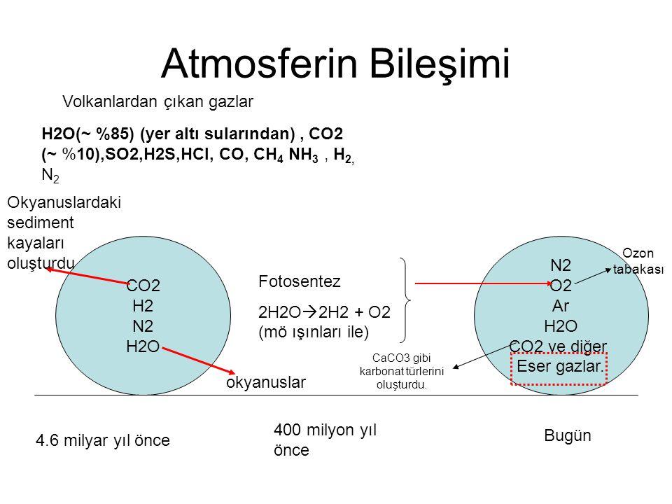 Atmosferin Bileşimi 4.6 milyar yıl önce Bugün CO2 H2 N2 H2O N2 O2 Ar H2O CO2 ve diğer Eser gazlar.