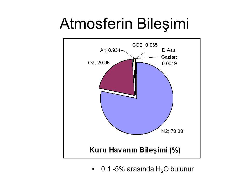 Atmosferin Bileşimi 0.1 -5% arasında H 2 O bulunur