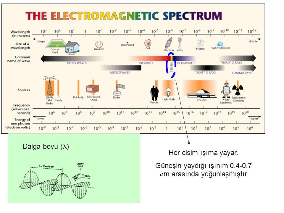 Her cisim ışıma yayar. Güneşin yaydığı ışınım 0.4-0.7  m arasında yoğunlaşmıştır Dalga boyu ( )