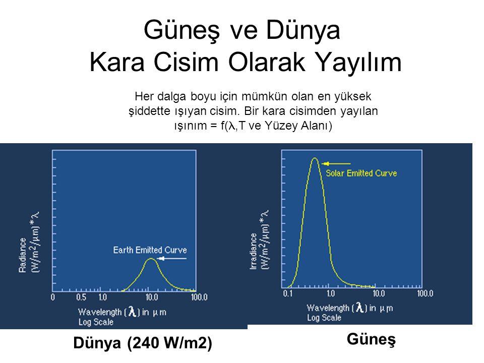 Güneş ve Dünya Kara Cisim Olarak Yayılım Dünya (240 W/m2) Güneş Her dalga boyu için mümkün olan en yüksek şiddette ışıyan cisim.