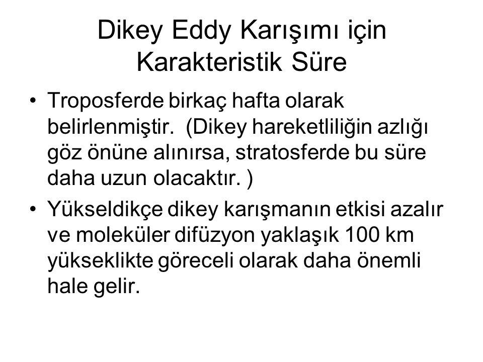 Dikey Eddy Karışımı için Karakteristik Süre Troposferde birkaç hafta olarak belirlenmiştir.