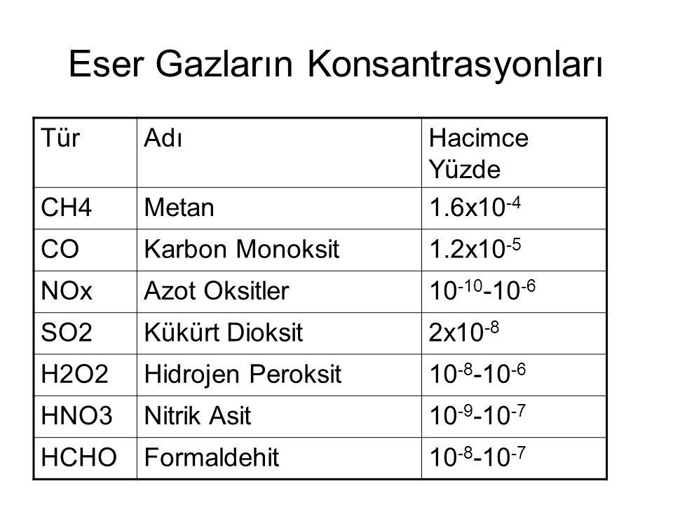 Eser Gazların Konsantrasyonları TürAdıHacimce Yüzde CH4Metan1.6x10 -4 COKarbon Monoksit1.2x10 -5 NOxAzot Oksitler10 -10 -10 -6 SO2Kükürt Dioksit2x10 -8 H2O2Hidrojen Peroksit10 -8 -10 -6 HNO3Nitrik Asit10 -9 -10 -7 HCHOFormaldehit10 -8 -10 -7