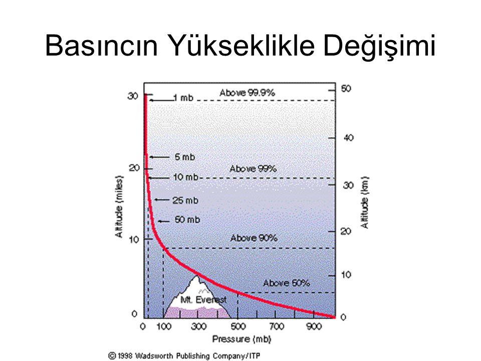 1/H: (H= ölçek yüksekliği Basınç yoğunluk ve sıcaklığa bağlı olarak değişir.