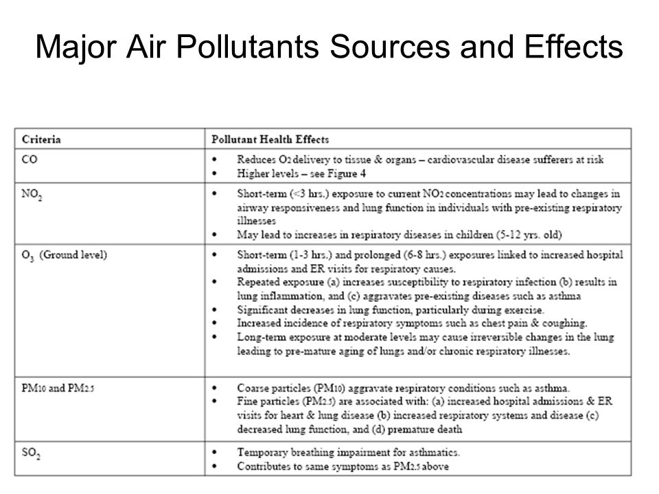 Major Air Pollutants Sources and Effects Particulate Matter