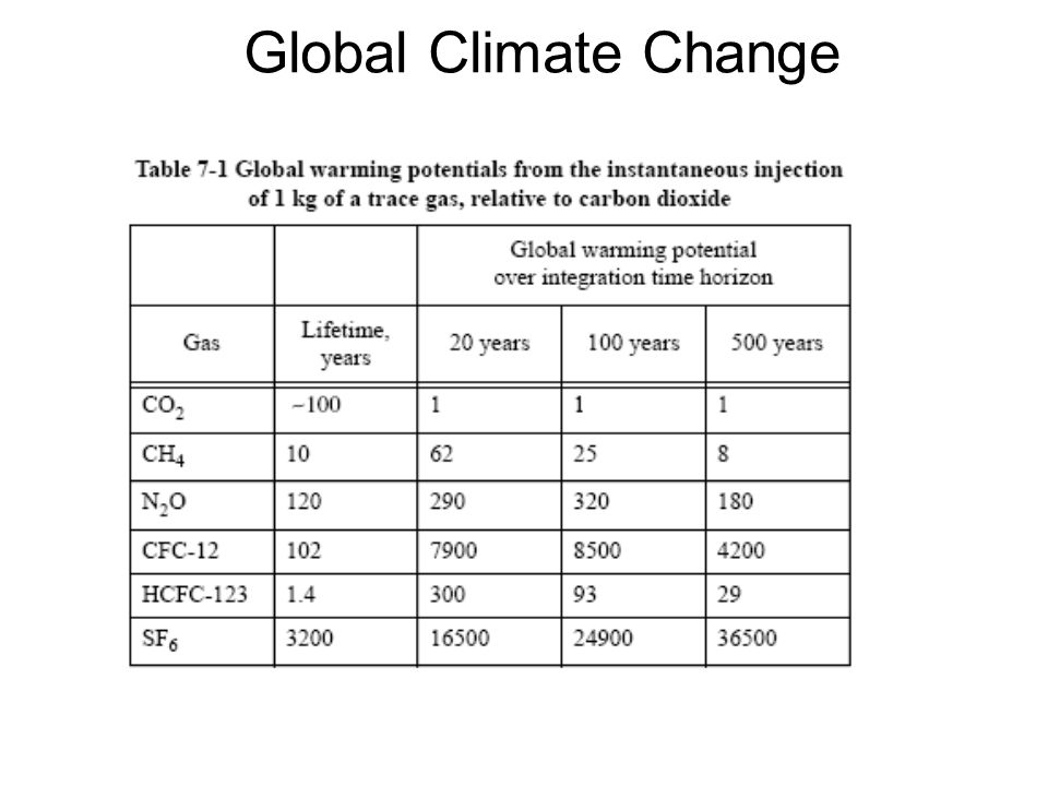 Reference: IPCC 4th Assessment Report:Climate Change 2007: Synthesis Report4th Assessment Report:Climate Change 2007: Synthesis Report