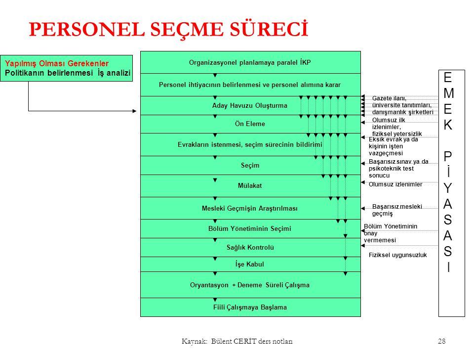 Personel seçim sürecinin aşamaları 1.Personel araştırmaları: iç ve dış kaynaklar 2.Başvuru Kabulü ve Ön görüşme: Adaylar, şartlara uygun olarak ve yaz
