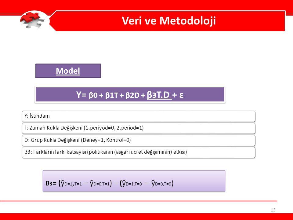 13 Veri ve Metodoloji Y: İstihdamT: Zaman Kukla Değişkeni (1.periyod=0, 2.period=1)D: Grup Kukla Değişkeni (Deney=1, Kontrol=0)β3: Farkların farkı kat
