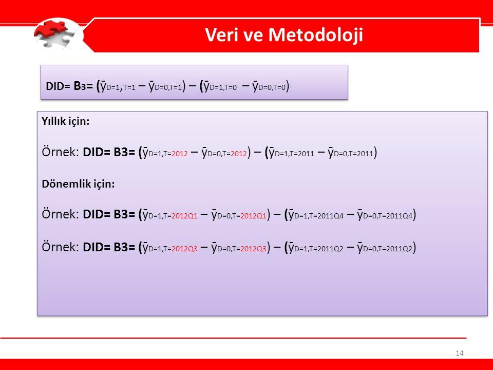 14 Veri ve Metodoloji DID= Β 3 = (ȳ D=1, T=1 – ȳ D=0,T=1 ) – (ȳ D=1,T=0 – ȳ D=0,T=0 ) Yıllık için: Örnek: DID= Β3= (ȳ D=1,T=2012 – ȳ D=0,T=2012 ) – (ȳ