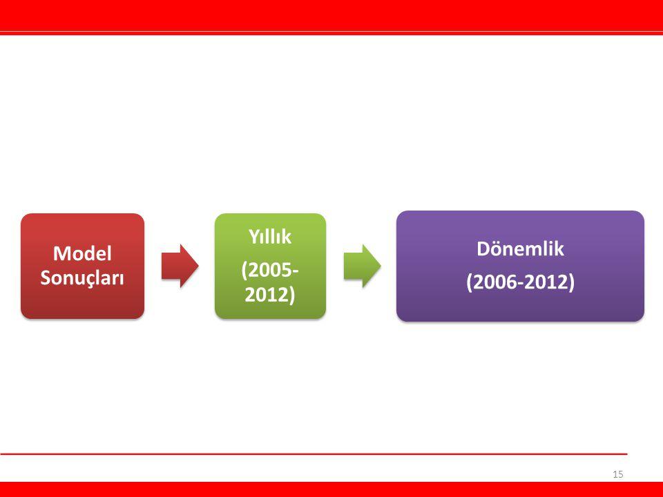 Model Sonuçları Yıllık (2005- 2012) Dönemlik (2006-2012) 15