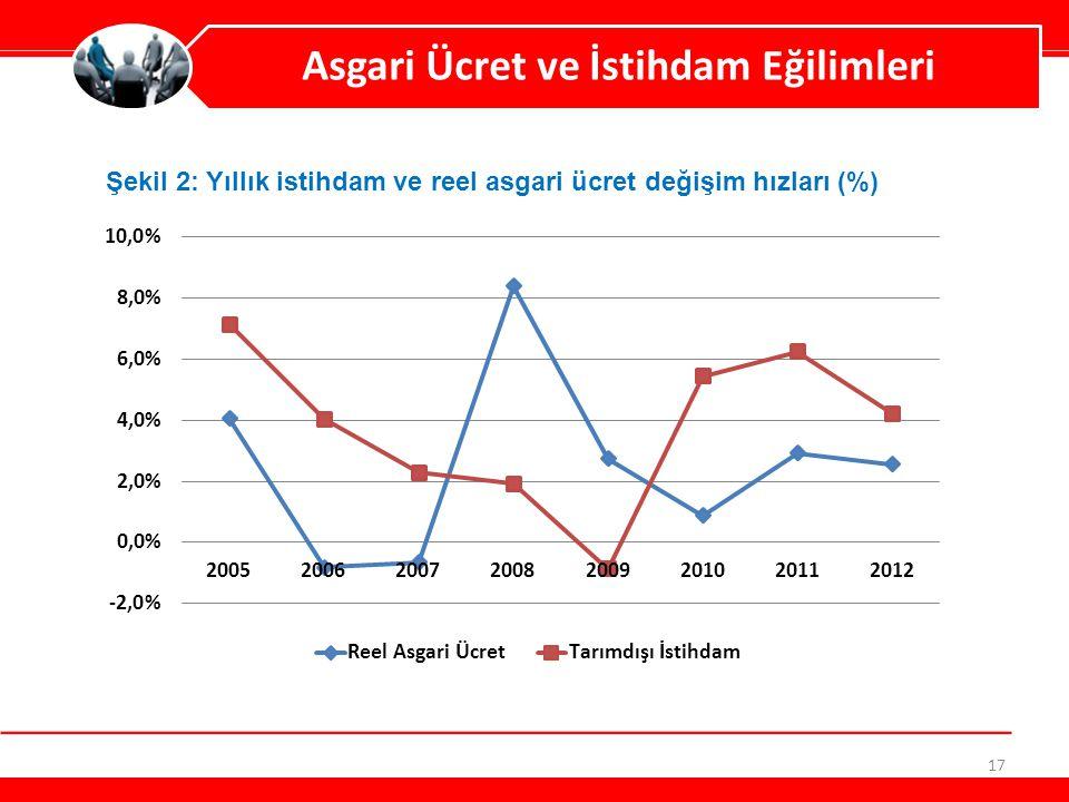 17 Asgari Ücret ve İstihdam Eğilimleri Şekil 2: Yıllık istihdam ve reel asgari ücret değişim hızları (%)