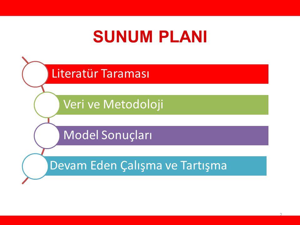 SUNUM PLANI 2 HH Literatür Taraması Veri ve Metodoloji Model Sonuçları Devam Eden Çalışma ve Tartışma