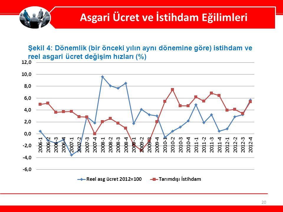 20 Asgari Ücret ve İstihdam Eğilimleri Şekil 4: Dönemlik (bir önceki yılın aynı dönemine göre) istihdam ve reel asgari ücret değişim hızları (%)