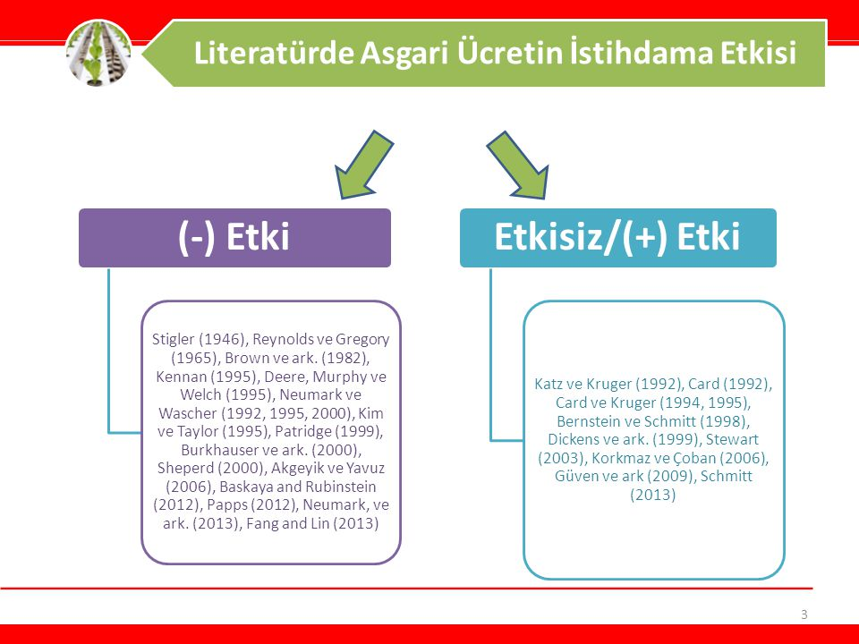 3 Literatürde Asgari Ücretin İstihdama Etkisi (-) Etki Stigler (1946), Reynolds ve Gregory (1965), Brown ve ark. (1982), Kennan (1995), Deere, Murphy