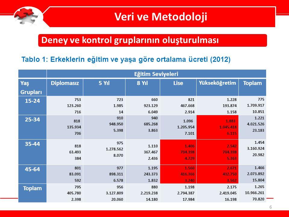 6 Veri ve Metodoloji Deney ve kontrol gruplarının oluşturulması Tablo 1: Erkeklerin eğitim ve yaşa göre ortalama ücreti (2012) Eğitim Seviyeleri Yaş G