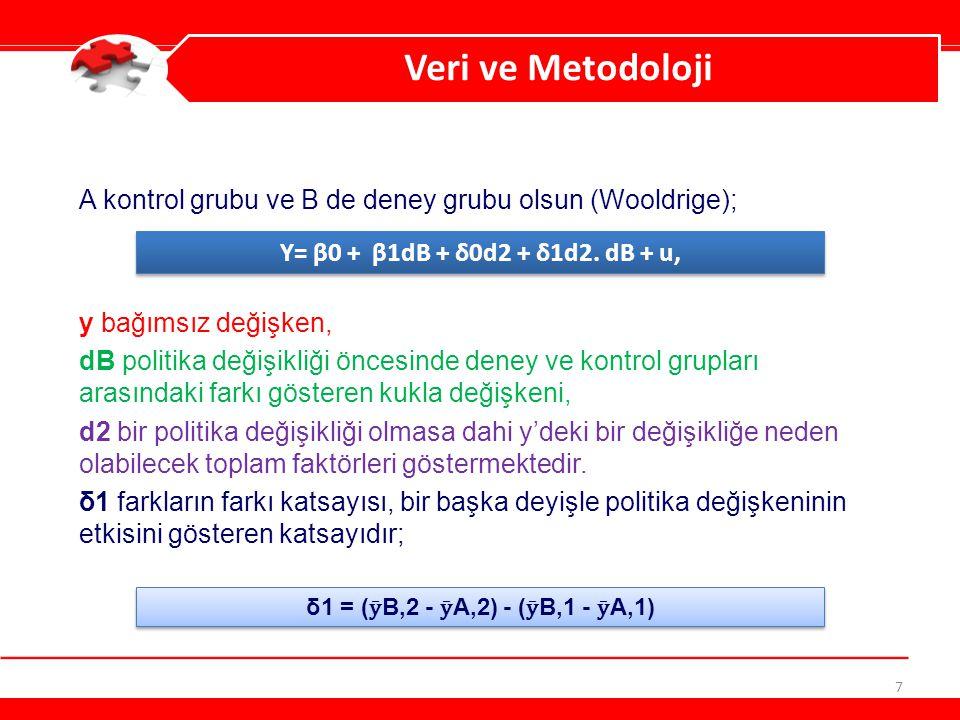 7 Veri ve Metodoloji A kontrol grubu ve B de deney grubu olsun (Wooldrige); y bağımsız değişken, dB politika değişikliği öncesinde deney ve kontrol gr