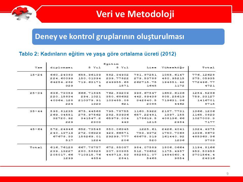 9 Veri ve Metodoloji Deney ve kontrol gruplarının oluşturulması Tablo 2: Kadınların eğitim ve yaşa göre ortalama ücreti (2012)