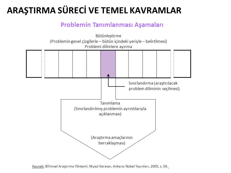 ARAŞTIRMA SÜRECİ VE TEMEL KAVRAMLAR Sınırlandırma (araştırılacak problem diliminin seçilmesi) Tanımlama (Sınırlandırılmış problemin ayrıntılarıyla açı