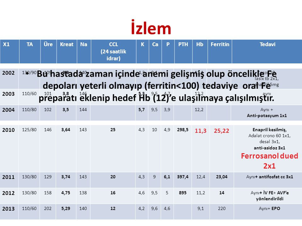 İzlem X1TAÜreKreatNaCCL (24 saatlik idrar) KCaPPTHHbFerritinTedavi 2010 125/801463,64143254,3104,9298,5 11,325,22 Enapril kesilmiş, Adalat crono 60 1x