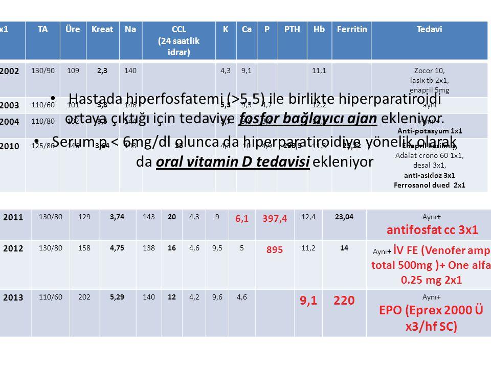 2011 130/801293,74143204,39 6,1397,4 12,423,04Aynı+ antifosfat cc 3x1 2012 130/801584,75138164,69,55 895 11,214 Aynı+ İV FE (Venofer amp total 500mg )