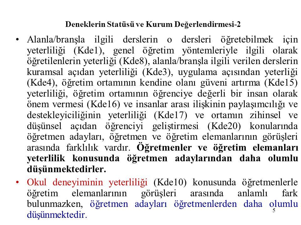 6 Deneklerin Statüsü ve Kurum Değerlendirmesi-3 Öğrenim görülen/yetişilen kurumlarda, öğretmenlik formasyonu olarak verilen bilgilerin yeni gelişmeleri yansıtmadaki yeterliliği (Kde5) ile kuramsal açıdan (Kde6) yeterliliği; öğretim elemanlarının akademik açıdan yeterliliği (Kde11), ortamın bireysel özgürlüğe açıklığı (Kde18) ve bilimsel yaklaşım kazandırılması (Kde21) konularında öğretmenlerle öğretmen adayları benzer görüşteyken, öğretim elemanları bu iki gruptan daha olumlu düşünmektedirler.