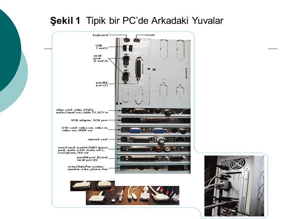 Ses Kartı üzerinde bulunan sol ve sağ kanal ses çıkış yuvaları ve mikrofon yuvaları Bilgisayarın bir binadaki bilgisayar ağına bağlanmasını sağlayan Network kartı üzerinde bulunan çeşitli standardlarda olan yuvalar Ve benzeri diğer yuvalar.