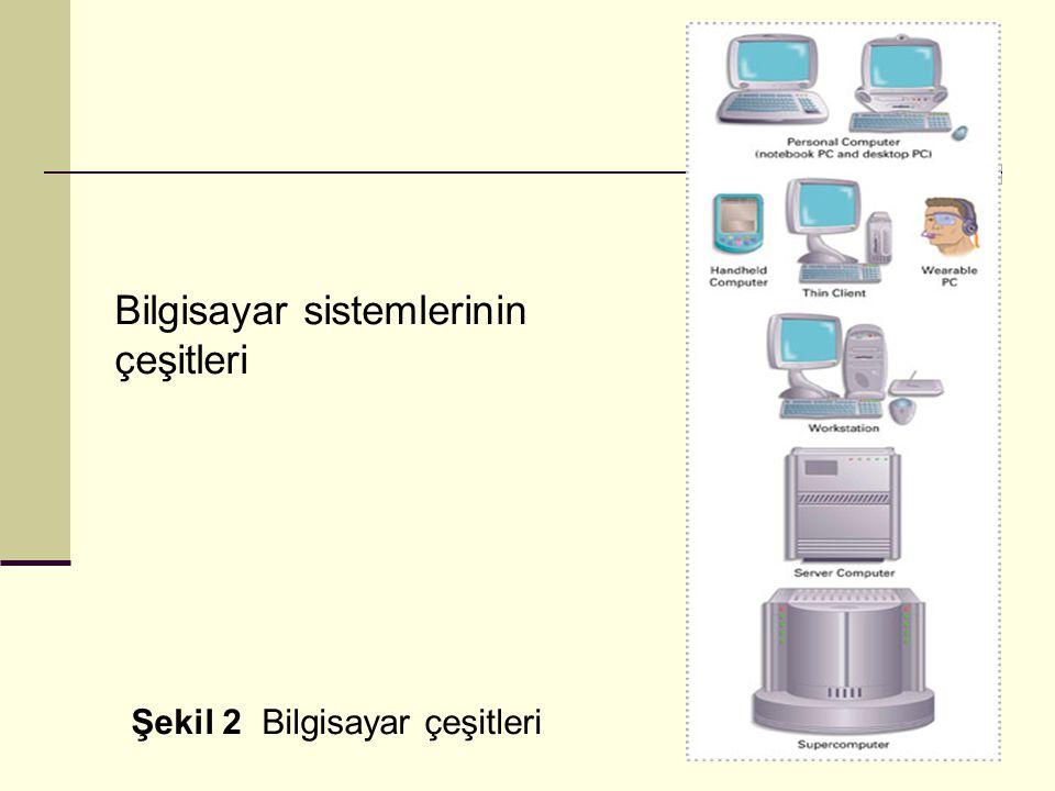 Bilgisayar sistemlerinin çeşitleri Şekil 2 Bilgisayar çeşitleri