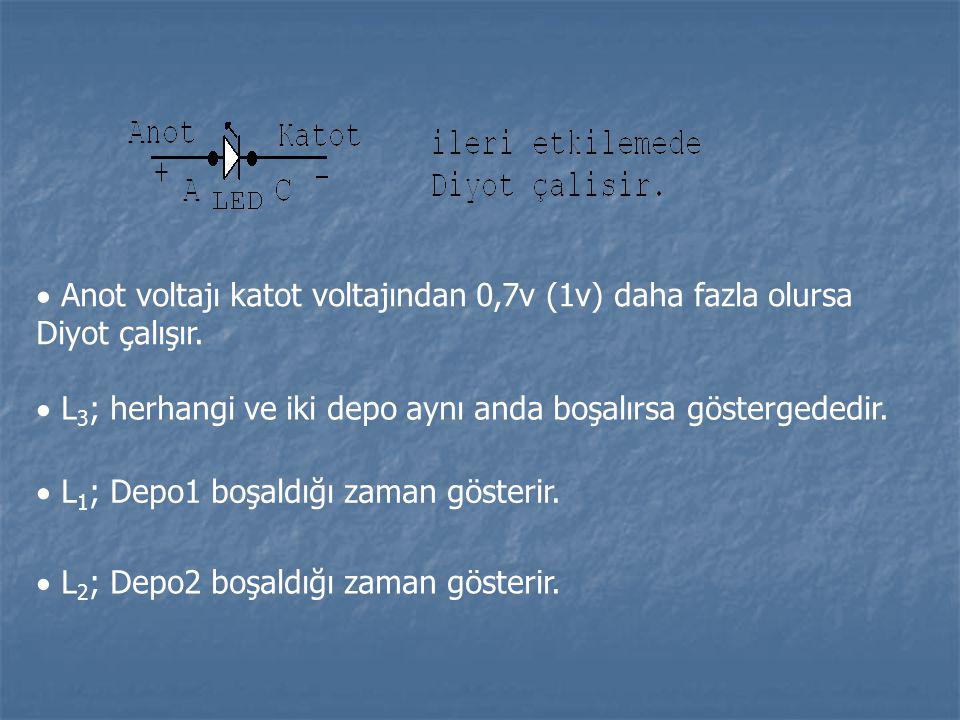  Anot voltajı katot voltajından 0,7v (1v) daha fazla olursa Diyot çalışır.  L 3 ; herhangi ve iki depo aynı anda boşalırsa göstergededir.  L 1 ; De