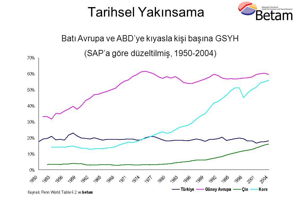 Tarihsel Yakınsama Batı Avrupa ve ABD'ye kıyasla kişi başına GSYH (SAP'a göre düzeltilmiş, 1950-2004)