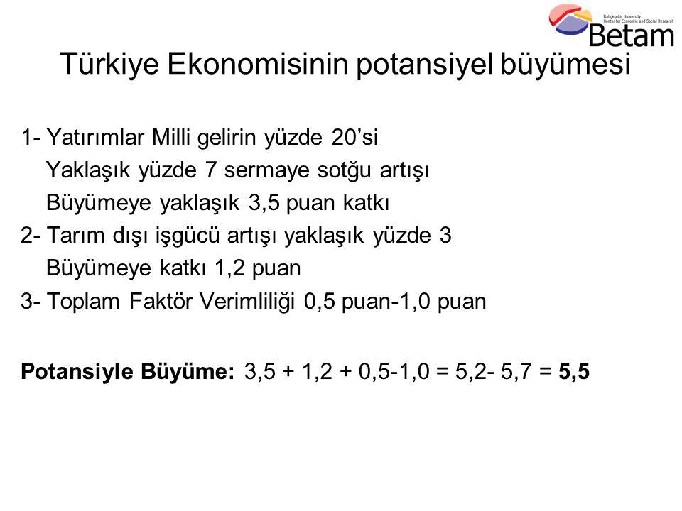 Türkiye Ekonomisinin potansiyel büyümesi 1- Yatırımlar Milli gelirin yüzde 20'si Yaklaşık yüzde 7 sermaye sotğu artışı Büyümeye yaklaşık 3,5 puan katkı 2- Tarım dışı işgücü artışı yaklaşık yüzde 3 Büyümeye katkı 1,2 puan 3- Toplam Faktör Verimliliği 0,5 puan-1,0 puan Potansiyle Büyüme: 3,5 + 1,2 + 0,5-1,0 = 5,2- 5,7 = 5,5