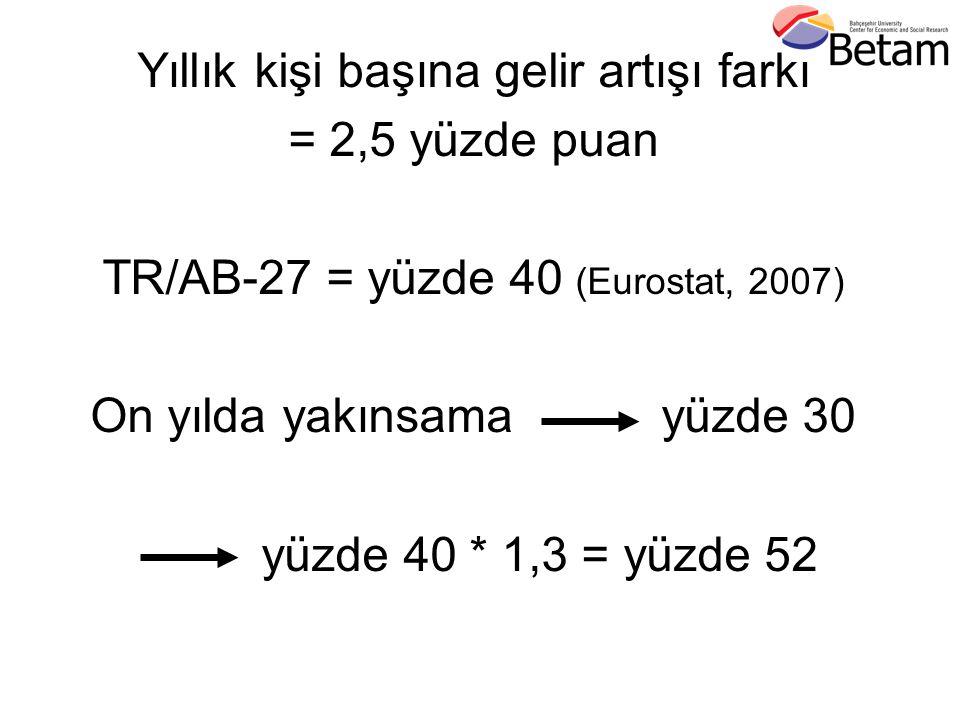 Yıllık kişi başına gelir artışı farkı = 2,5 yüzde puan TR/AB-27 = yüzde 40 (Eurostat, 2007) On yılda yakınsama yüzde 30 yüzde 40 * 1,3 = yüzde 52