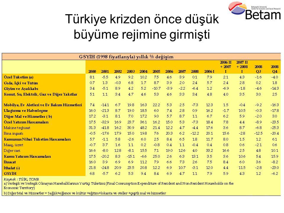 Türkiye krizden önce düşük büyüme rejimine girmişti