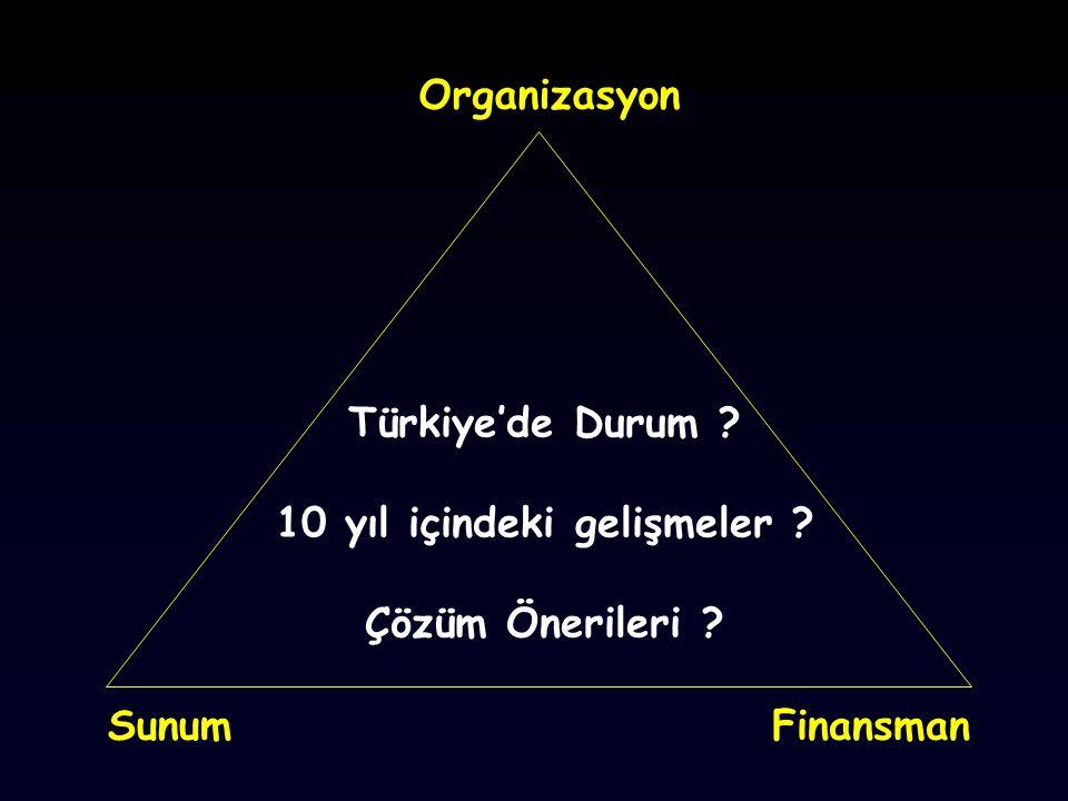 Türkiye'de Durum ? 10 yıl içindeki gelişmeler ? Çözüm Önerileri ? FinansmanSunum Organizasyon