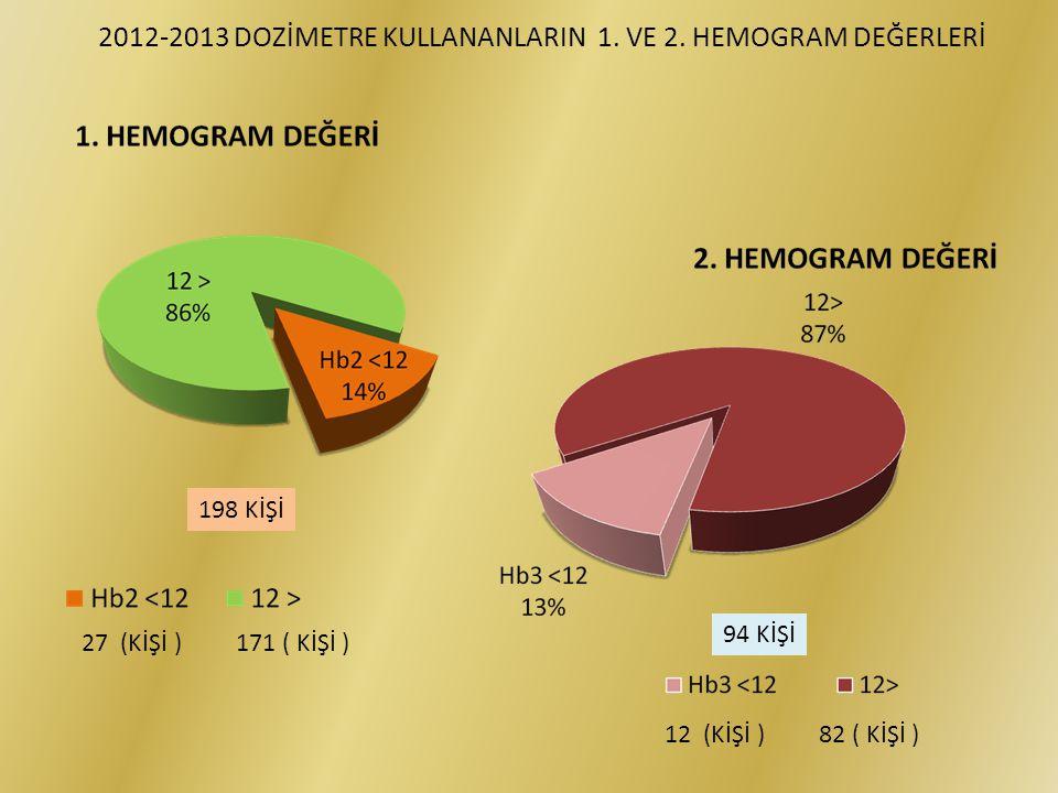 2012-2013 DOZİMETRE KULLANANLARIN 1. VE 2. HEMOGRAM DEĞERLERİ 27 (KİŞİ ) 171 ( KİŞİ ) 12 (KİŞİ ) 82 ( KİŞİ ) 198 KİŞİ 94 KİŞİ