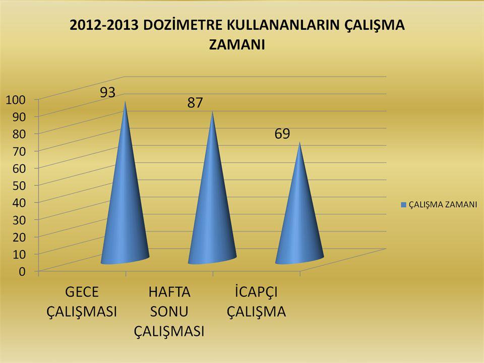 2012-2013 DOZİMETRE KULLANANLARIN 1.VE 2.