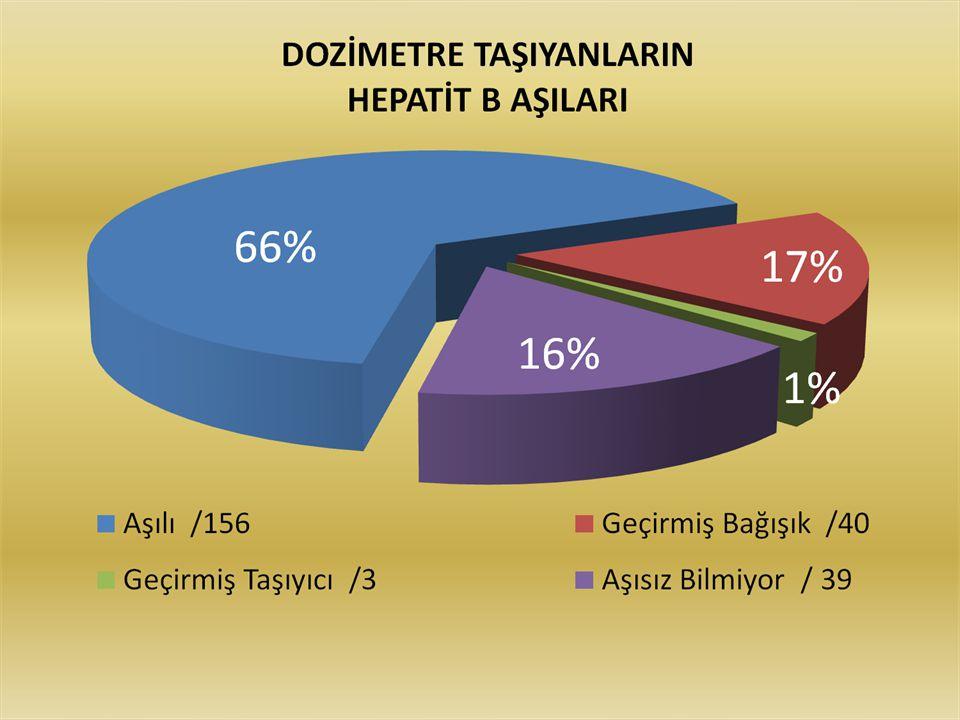 2012-2013 DOZİMETRE TAŞIYANLARIN GÖZ MUAYENELERİ 281 (KİŞİ) 8 (KİŞİ) 190 (KİŞİ)
