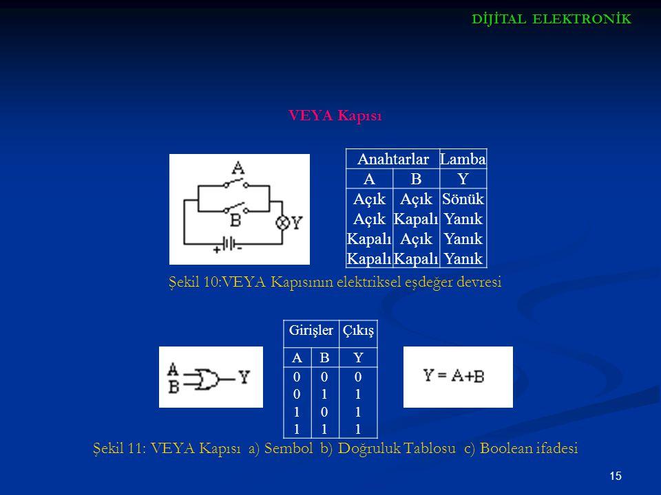 15 VEYA Kapısı Şekil 10:VEYA Kapısının elektriksel eşdeğer devresi Şekil 11: VEYA Kapısı a) Sembol b) Doğruluk Tablosu c) Boolean ifadesi AnahtarlarLa
