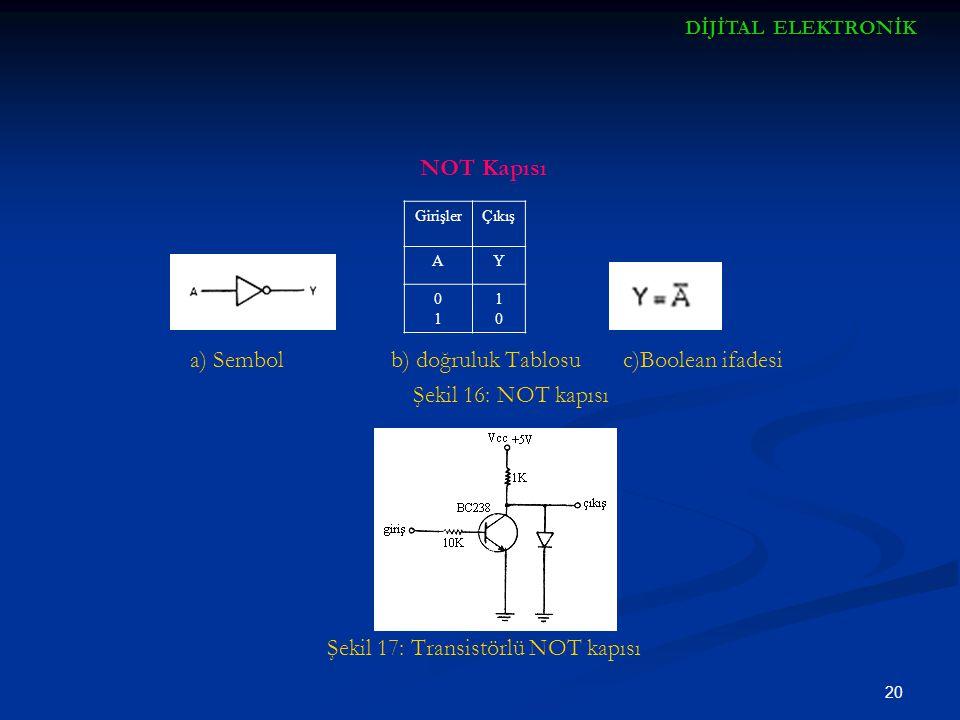 20 NOT Kapısı a) Sembol b) doğruluk Tablosu c)Boolean ifadesi Şekil 16: NOT kapısı Şekil 17: Transistörlü NOT kapısı GirişlerÇıkış AY 0101 1010 DİJİTA