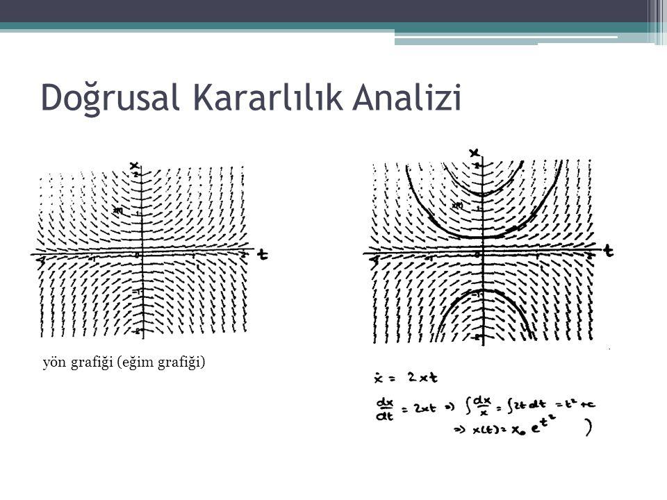 Doğrusal Kararlılık Analizi yön grafiği (eğim grafiği)