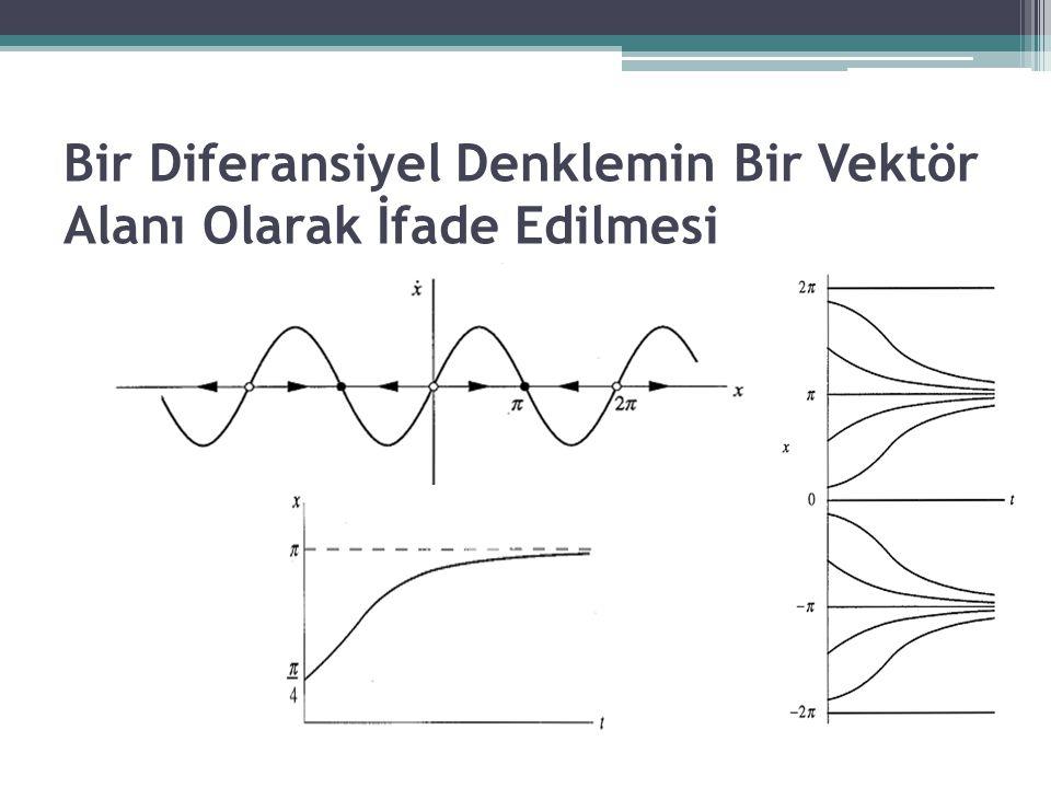 Sabit Noktalar ve Kararlılık Aşağıdaki şekildeki gibi bir sistemin farklı niteliksel yörüngelerine bir örnek oluşturmaktadır.