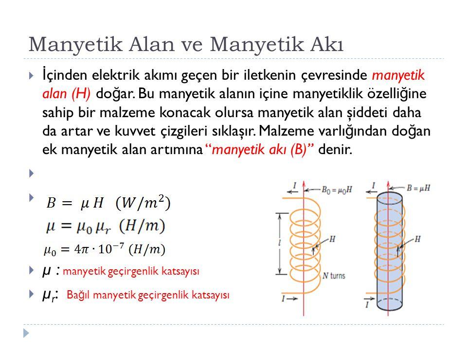 Manyetik Alan ve Manyetik Akı  İ çinden elektrik akımı geçen bir iletkenin çevresinde manyetik alan (H) do ğ ar. Bu manyetik alanın içine manyetiklik