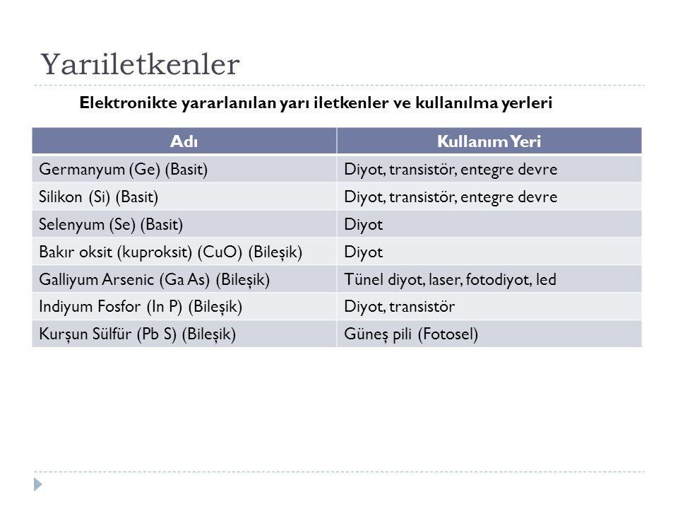 Yarıiletkenler AdıKullanım Yeri Germanyum (Ge) (Basit)Diyot, transistör, entegre devre Silikon (Si) (Basit)Diyot, transistör, entegre devre Selenyum (Se) (Basit)Diyot Bakır oksit (kuproksit) (CuO) (Bileşik)Diyot Galliyum Arsenic (Ga As) (Bileşik)Tünel diyot, laser, fotodiyot, led Indiyum Fosfor (In P) (Bileşik)Diyot, transistör Kurşun Sülfür (Pb S) (Bileşik)Güneş pili (Fotosel) Elektronikte yararlanılan yarı iletkenler ve kullanılma yerleri