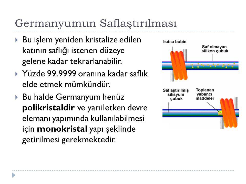 Germanyumun Saflaştırılması  Bu işlem yeniden kristalize edilen katının saflı ğ ı istenen düzeye gelene kadar tekrarlanabilir.