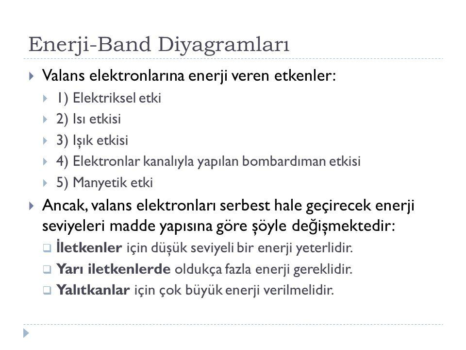 Enerji-Band Diyagramları  Valans elektronlarına enerji veren etkenler:  1) Elektriksel etki  2) Isı etkisi  3) Işık etkisi  4) Elektronlar kanalıyla yapılan bombardıman etkisi  5) Manyetik etki  Ancak, valans elektronları serbest hale geçirecek enerji seviyeleri madde yapısına göre şöyle de ğ işmektedir:  İ letkenler için düşük seviyeli bir enerji yeterlidir.