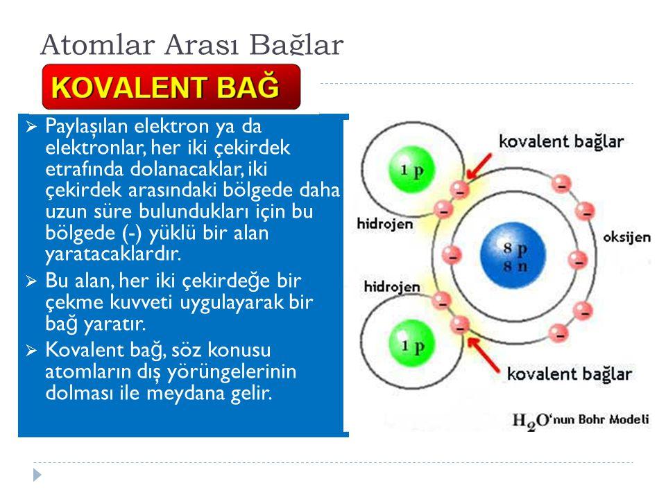 Atomlar Arası Bağlar  Paylaşılan elektron ya da elektronlar, her iki çekirdek etrafında dolanacaklar, iki çekirdek arasındaki bölgede daha uzun süre bulundukları için bu bölgede (-) yüklü bir alan yaratacaklardır.