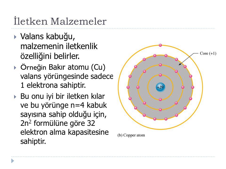 İletken Malzemeler  Valans kabuğu, malzemenin iletkenlik özelliğini belirler.  Örne ğ in Bakır atomu (Cu) valans yörüngesinde sadece 1 elektrona sah