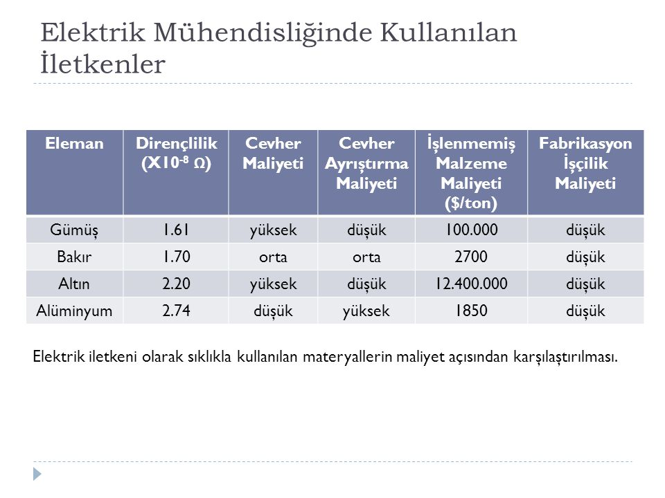 Elektrik Mühendisliğinde Kullanılan İletkenler ElemanDirençlilik (X10 -8 Ω ) Cevher Maliyeti Cevher Ayrıştırma Maliyeti İ şlenmemiş Malzeme Maliyeti (